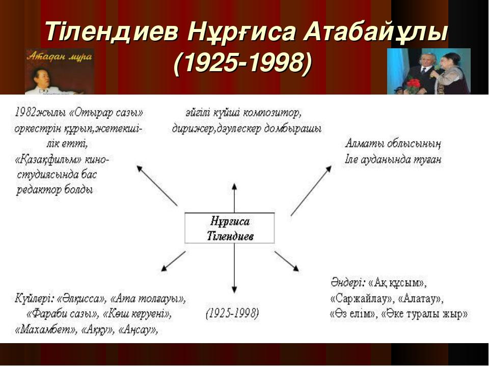 Тілендиев Нұрғиса Атабайұлы (1925-1998) 1982жылы «Отырар сазы» әйгілі күйші...