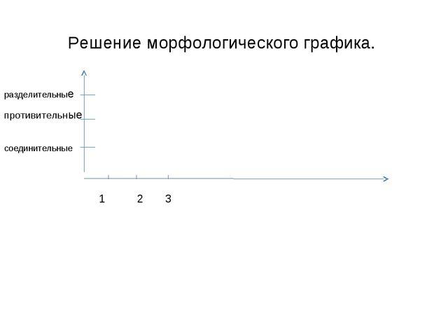 Решение морфологического графика. 1 2 3 соединительные противительные раздели...