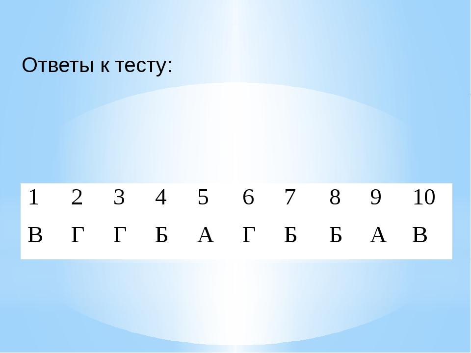 Ответык тесту: 1 2 3 4 5 6 7 8 9 10 В Г Г Б А Г Б Б А В