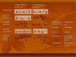 an+1= an + d bn+1=bn * g d = an+1 - an an=a1+d(n-1) bn=b1 g n-1 Арифметическ
