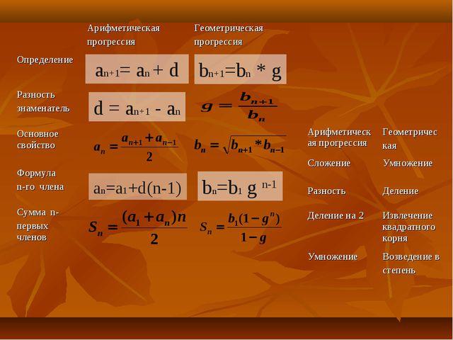 an+1= an + d bn+1=bn * g d = an+1 - an an=a1+d(n-1) bn=b1 g n-1 Арифметическ...