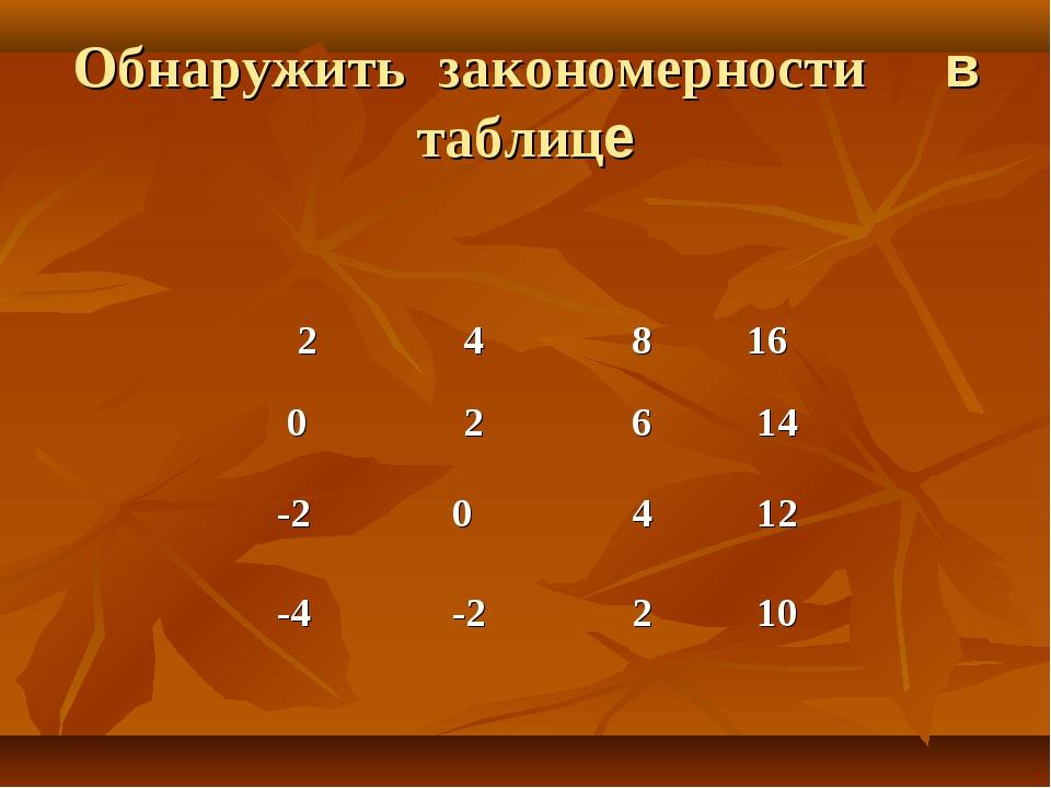 Обнаружить закономерности в таблице 2 4 8 16 0 2 6 14 -2 0 4 12 -4...