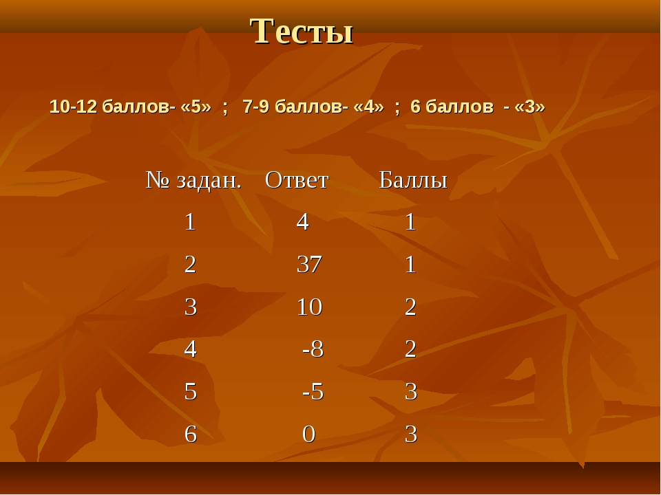 Тесты 10-12 баллов- «5» ; 7-9 баллов- «4» ; 6 баллов - «3»   № задан.Отв...