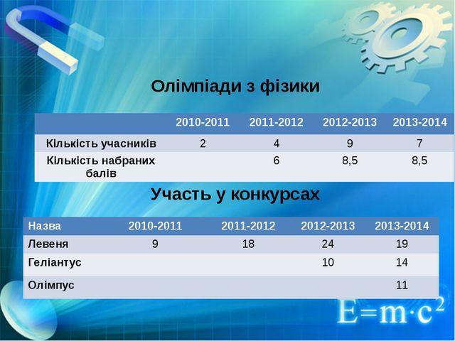 Олімпіади з фізики Участь у конкурсах 2010-2011 2011-2012 2012-2013 2013-2014...