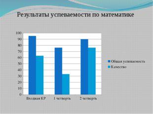 Результаты успеваемости по математике