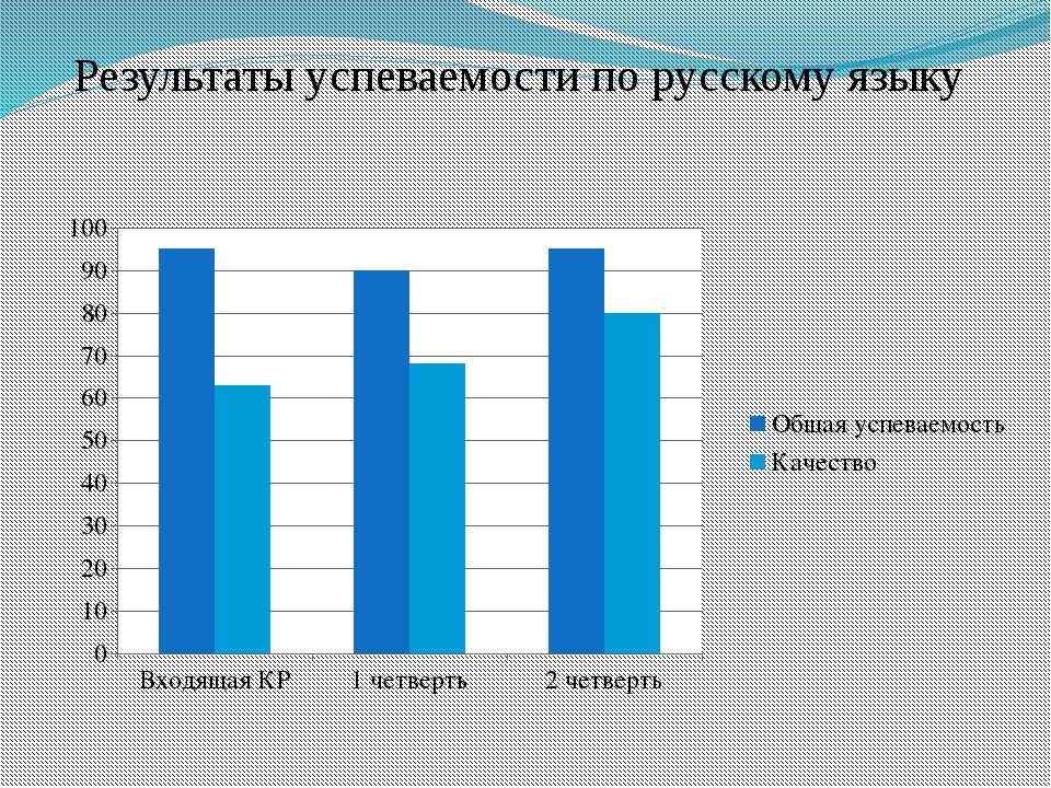 Результаты успеваемости по русскому языку