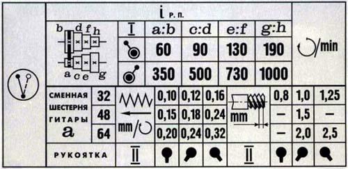 ТВ-7 Механика токарно-винторезного станка