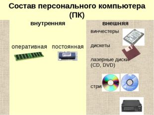 Память компьютера Состав персонального компьютера (ПК) внутренняя внешняя оп
