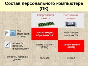 Системный блок: память Оперативная память Постоянная память Состав персональн