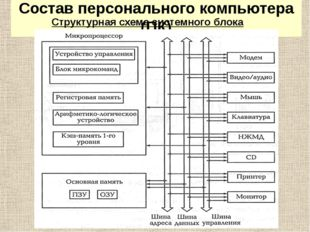 Состав персонального компьютера (ПК) Структурная схема системного блока