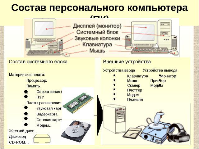 Состав системного блока Материнская плата: Процессор. Память. Оперативна...