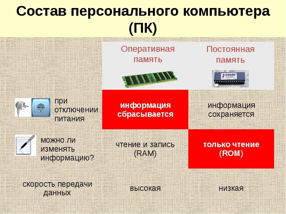 Системный блок: память Оперативная память Постоянная память Состав персональн...