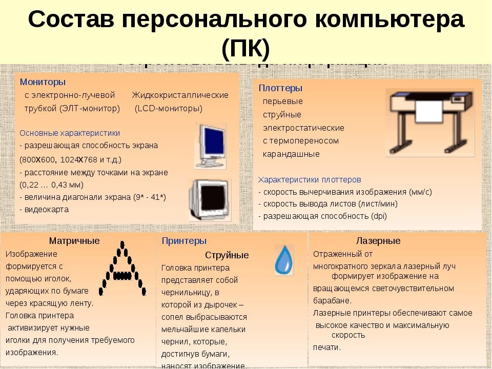 Устройства вывода информации Мониторы с электронно-лучевой Жидкокристаллическ...