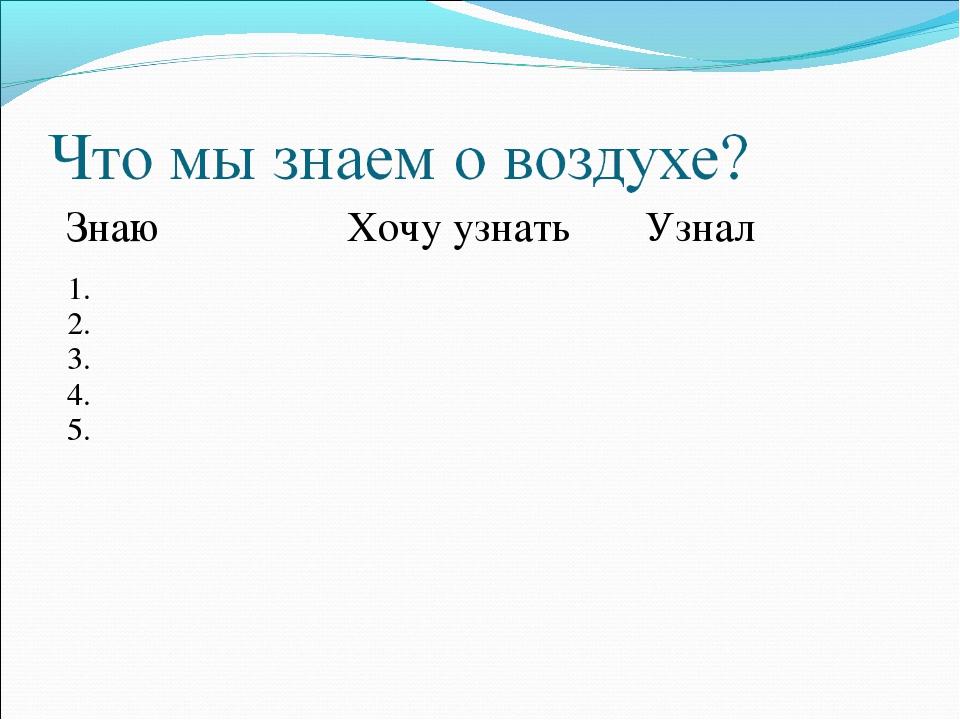 Знаю Хочу узнать Узнал 1. 2. 3. 4. 5.