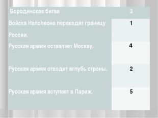 Бородинская битва3 Войска Наполеона переходят границу России.1 Русская а