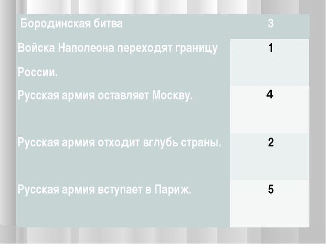 Бородинская битва3 Войска Наполеона переходят границу России.1 Русская а...