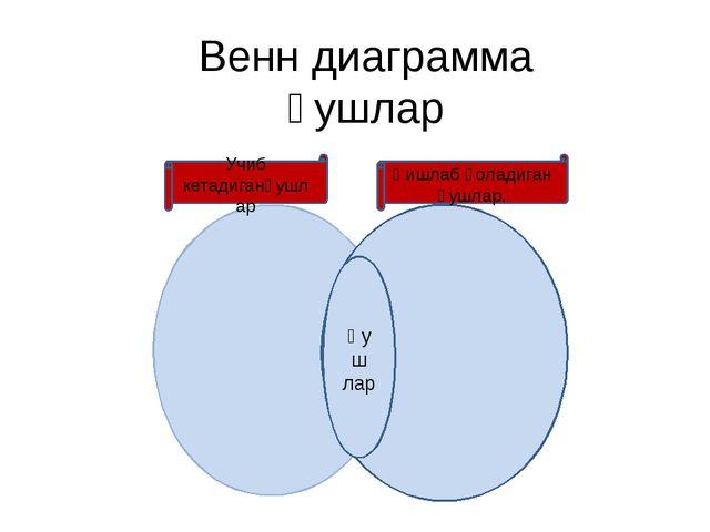 Венн диаграмма қушлар Қуш лар Учиб кетадиганқушлар Қишлаб қоладиган қушлар.