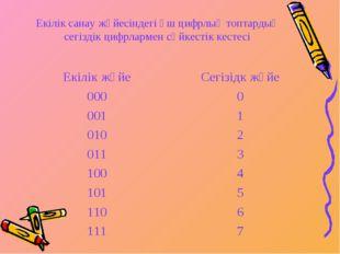 Екілік санау жүйесіндегі үш цифрлық топтардың сегіздік цифрлармен сәйкестік к