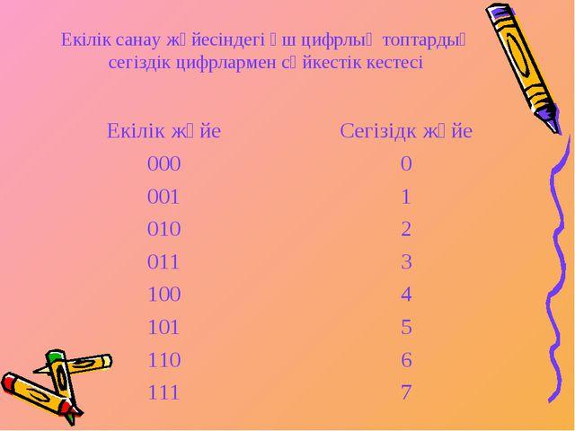 Екілік санау жүйесіндегі үш цифрлық топтардың сегіздік цифрлармен сәйкестік к...