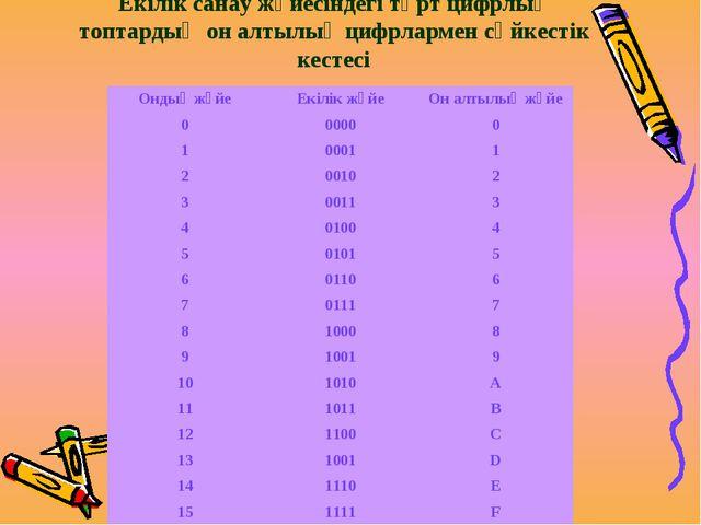 Екілік санау жүйесіндегі төрт цифрлық топтардың он алтылық цифрлармен сәйкест...
