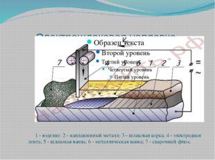 Электрошлаковая наплавка. 1 - изделие; 2 - наплавленный металл; 3 - шлаковая