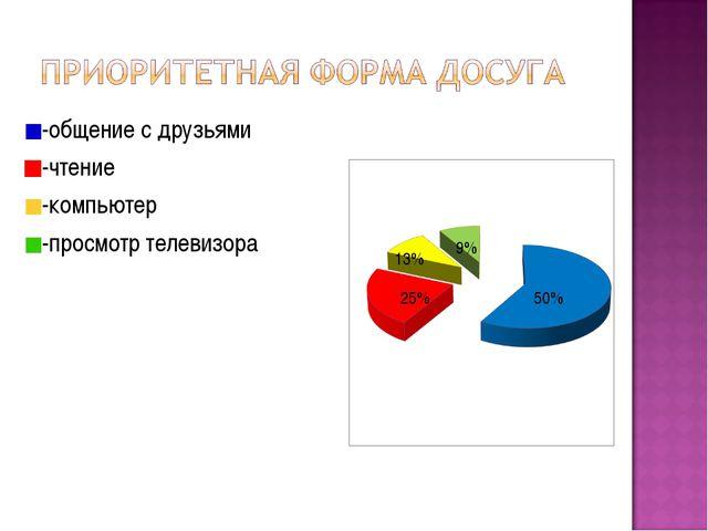 -общение с друзьями -чтение -компьютер -просмотр телевизора 50% 13% 9% 25%