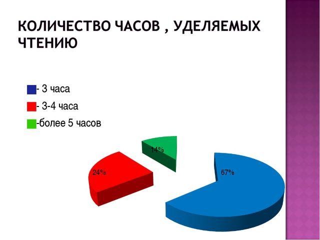 - 3 часа - 3-4 часа -более 5 часов 24% 14% 67%