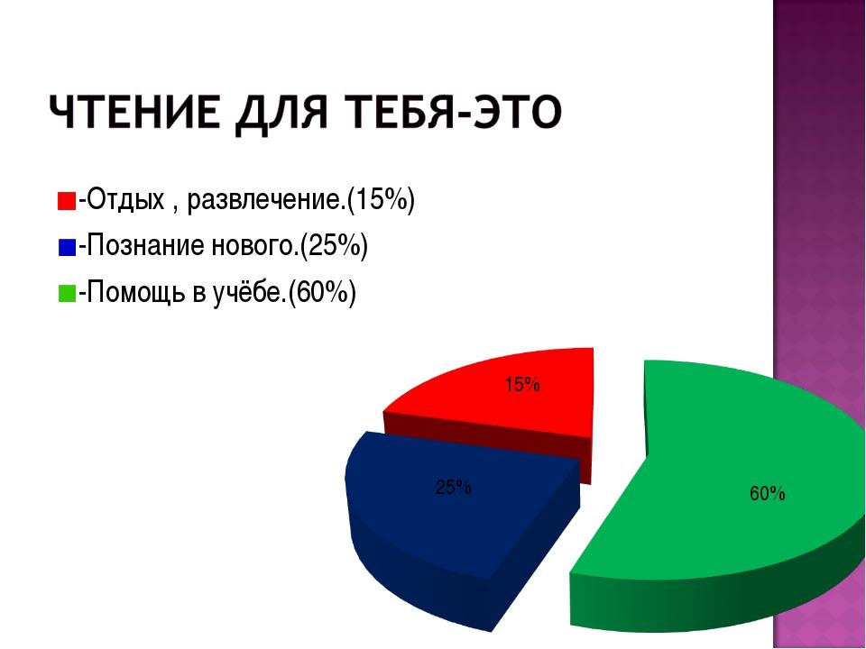 -Отдых , развлечение.(15%) -Познание нового.(25%) -Помощь в учёбе.(60%) 60% 1...