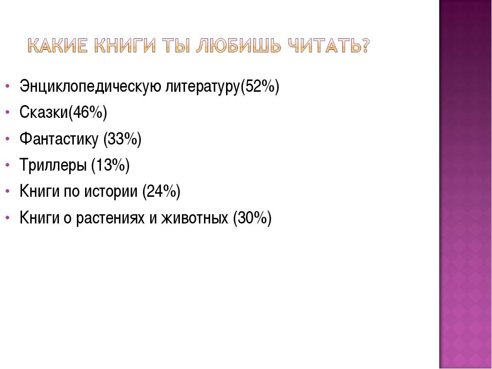 Энциклопедическую литературу(52%) Сказки(46%) Фантастику (33%) Триллеры (13%)...