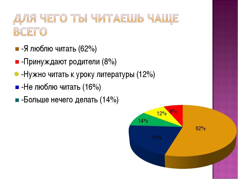-Я люблю читать (62%) -Принуждают родители (8%) -Нужно читать к уроку литерат...