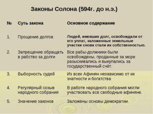 Законы Солона (594г. до н.э.) №Суть законаОсновное содержание 1.Прощение д
