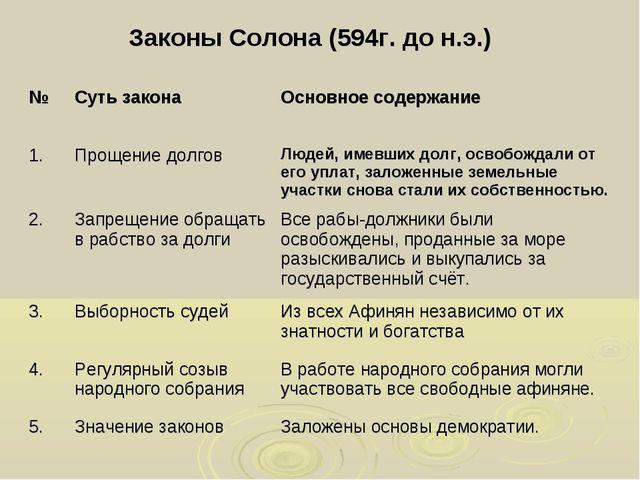 Законы Солона (594г. до н.э.) №Суть законаОсновное содержание 1.Прощение д...