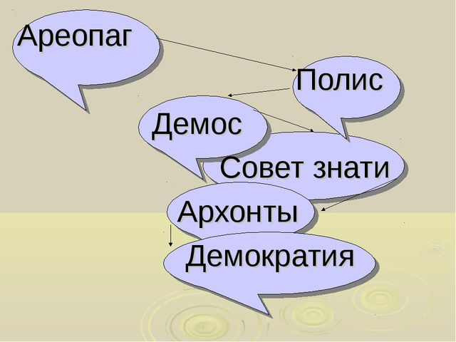 Ареопаг Полис Демос Совет знати Архонты Демократия