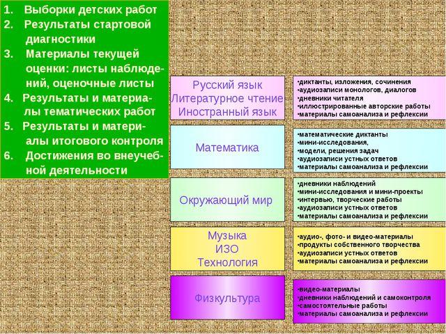 Русский язык Литературное чтение Иностранный язык диктанты, изложения, сочине...