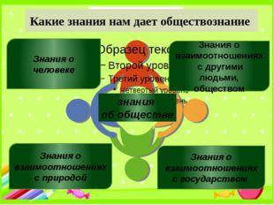 Знания о человеке знания об обществе Знания о взаимоотношениях с государством