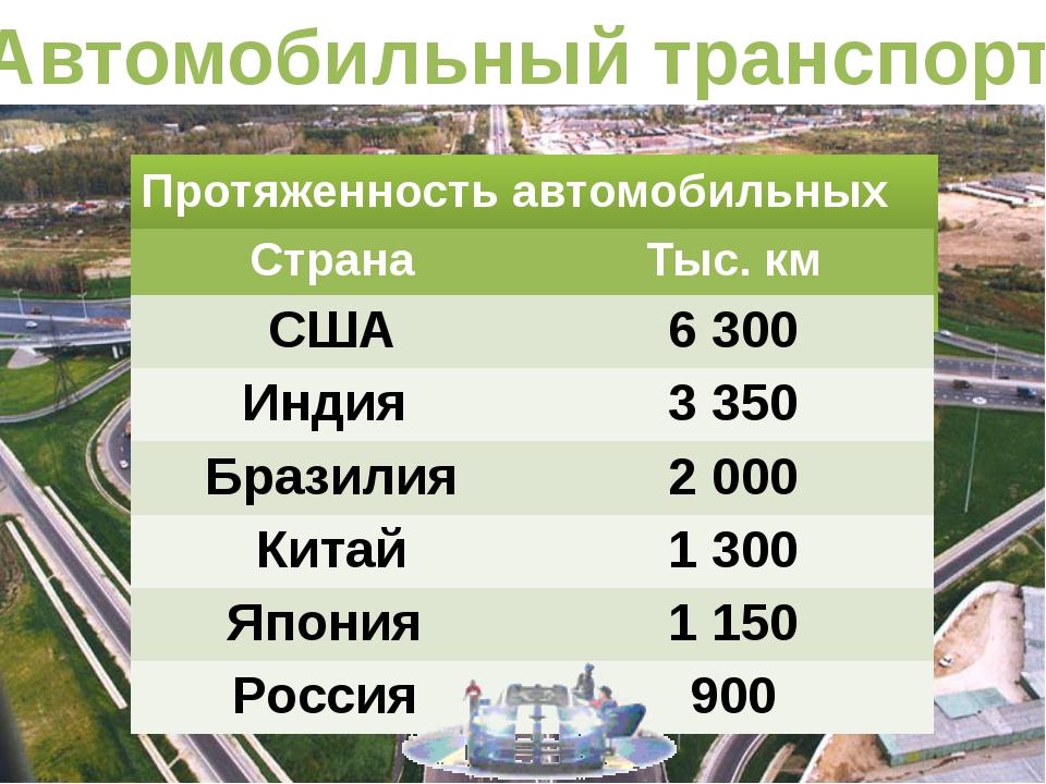 Автомобильный транспорт Протяженность автомобильных дорог Страна Тыс.км США 6...