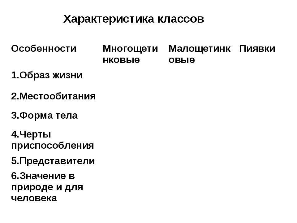 Характеристика классов ОсобенностиМногощетинковыеМалощетинковыеПиявки 1.Об...