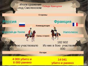 Итоги сражения под Смоленском  Победа Французов Стороны  РоссияФранция К