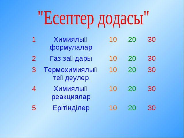 1Химиялық формулалар102030 2Газ заңдары102030 3Термохимиялық теңдеул...