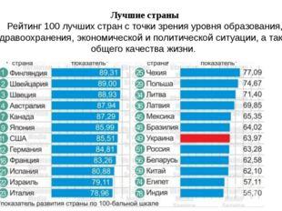 Лучшие страны Рейтинг 100 лучших стран с точки зрения уровня образования, здр