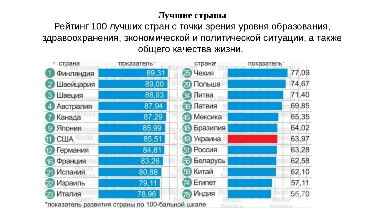 Лучшие страны Рейтинг 100 лучших стран с точки зрения уровня образования, здр...