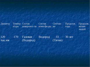ДиаметрТемператураСостав поверхнос-тиСостав атмосфе-рыСпутни-киПродолж.
