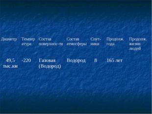 ДиаметрТемператураСостав поверхнос-тиСостав атмосферыСпут-никиПродолж. г