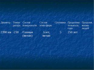 ДиаметрТемператураСостав поверхностиСостав атмосферыСпутникиПродолжи- те
