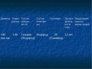 ДиаметрТемпе-ратураСостав поверх-ностиСостав атмосфе-рыСпутникиПродолжит
