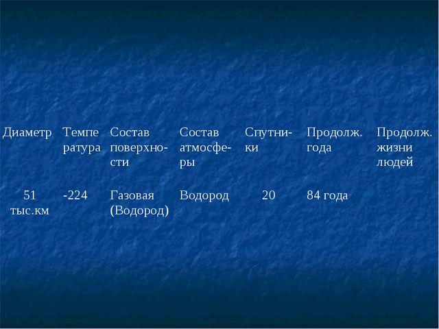 ДиаметрТемператураСостав поверхно-стиСостав атмосфе-рыСпутни-киПродолж....