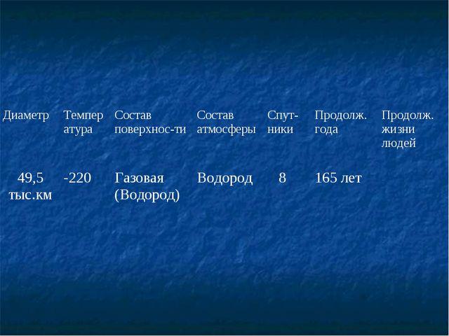 ДиаметрТемператураСостав поверхнос-тиСостав атмосферыСпут-никиПродолж. г...