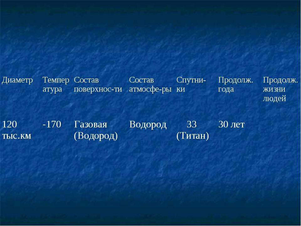 ДиаметрТемператураСостав поверхнос-тиСостав атмосфе-рыСпутни-киПродолж....