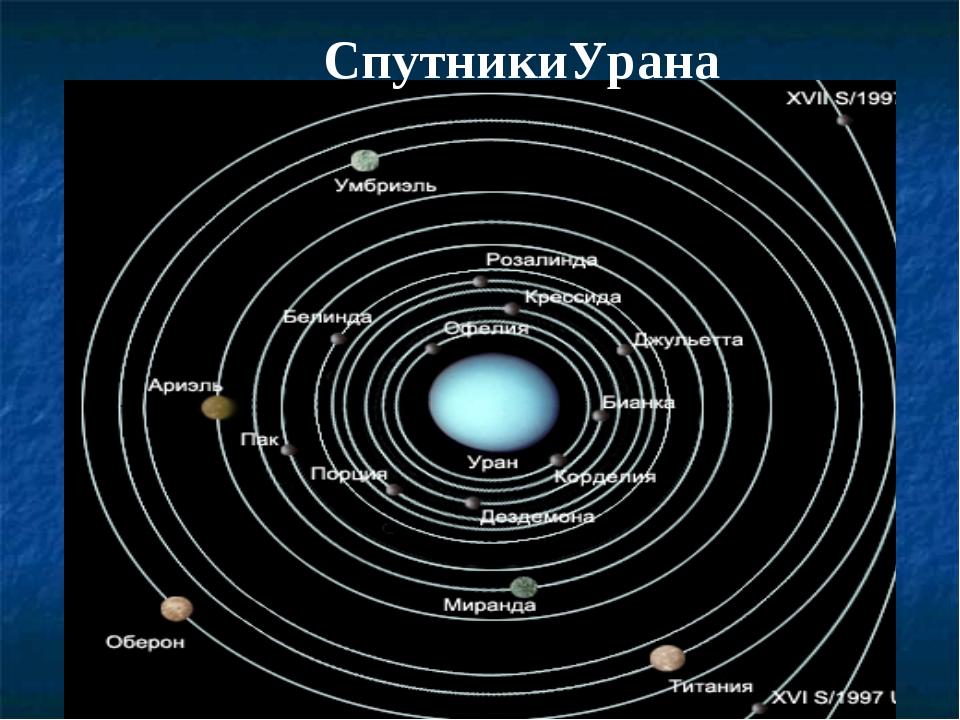 СпутникиУрана