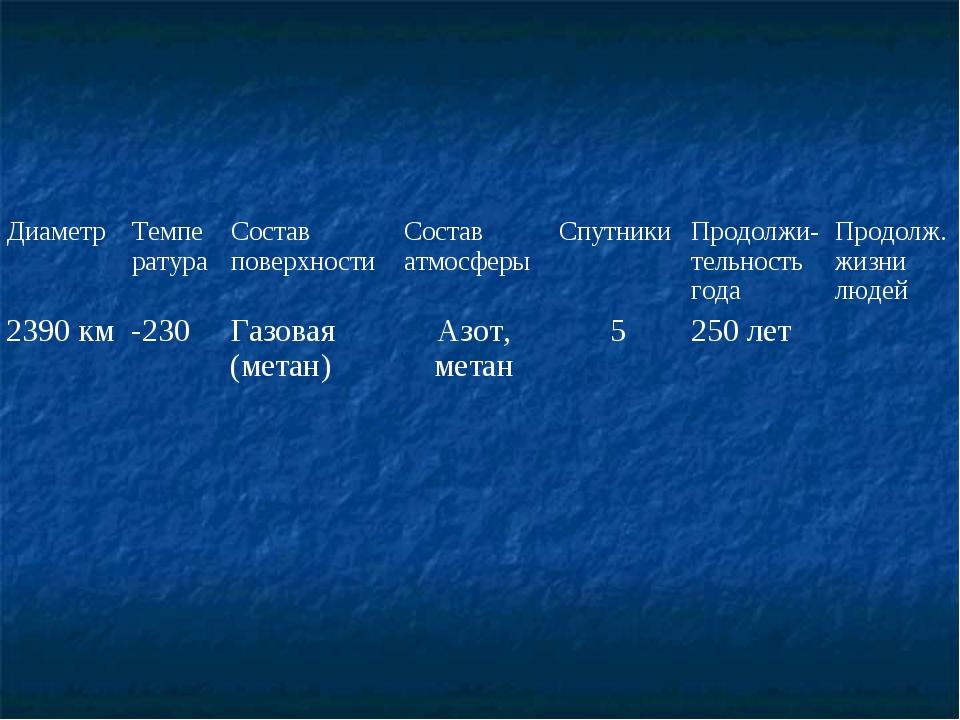 ДиаметрТемператураСостав поверхностиСостав атмосферыСпутникиПродолжи- те...